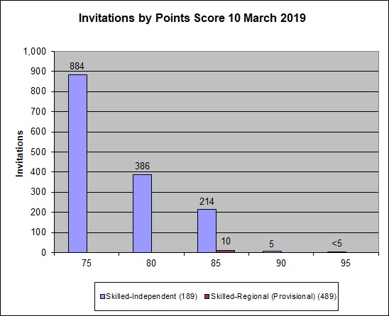 Graph showing the points for clients who were invited to apply in the 10 March 2019 round