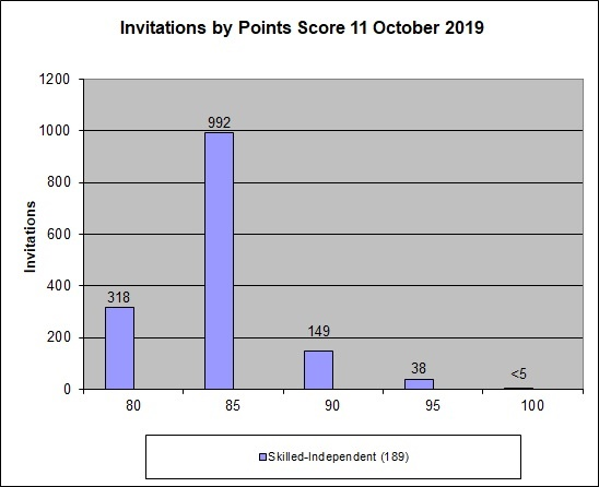 Graph showing the points for clients who were invited to apply in the 11 July 2019 round