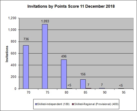 Graph showing the points for clients who were invited to apply in the 11 December 2018 round